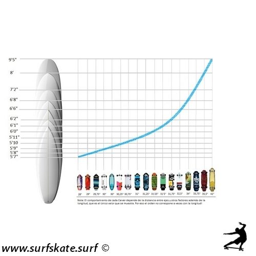 surfskate carver tabla de equivalencias tabla de surf