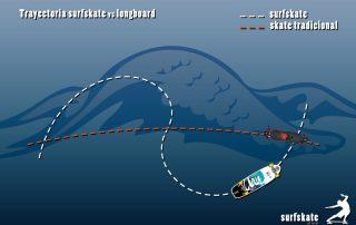 trayectoria surfskate vs longboard